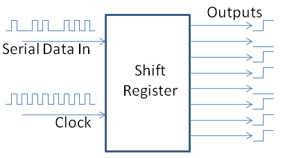 Basic Shift Register
